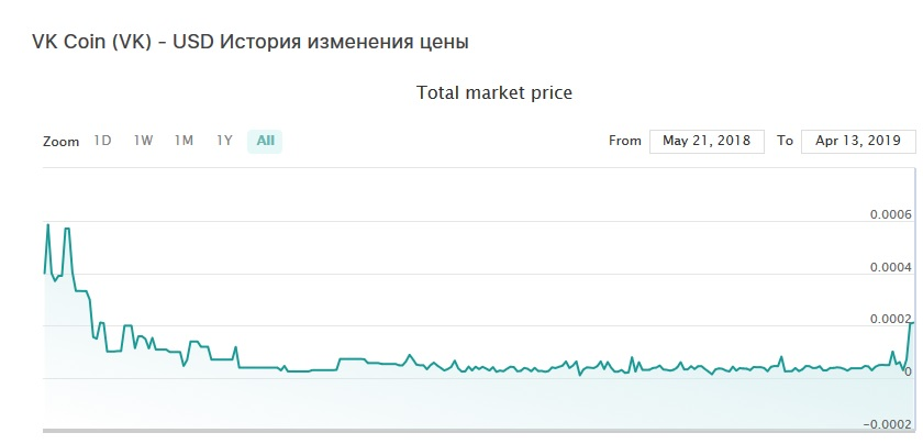 vk coin курс к рублю
