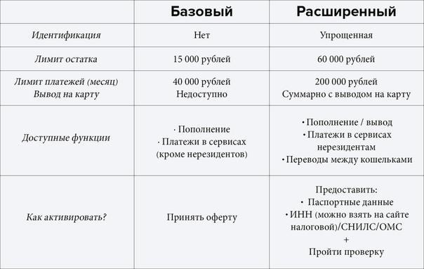 как зарегистрироваться в vk pay