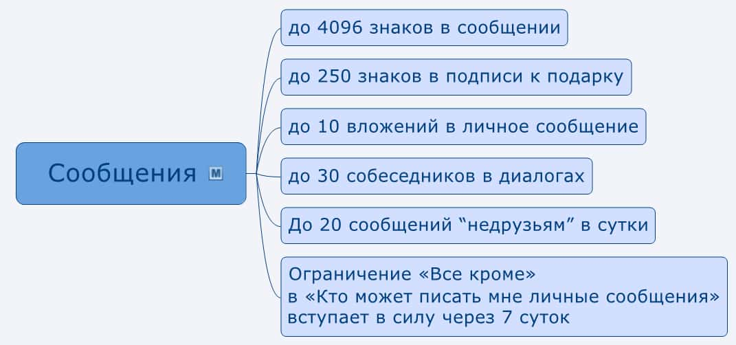 лимиты вконтакте 2020